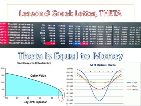 Lesson:9 Greek Letter : 3 THETA