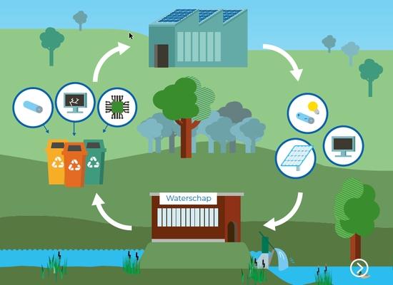 Illustratie cover Het verhaal van de Circulaire Waterschappen: bouwstenen voor de strategie circulaire waterschappen