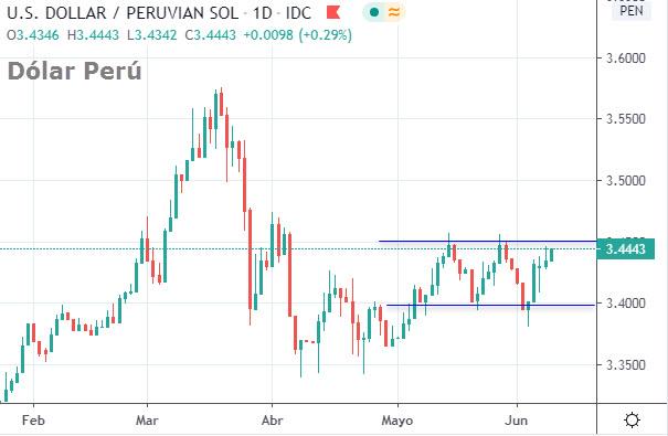 Precio del dólar en Perú