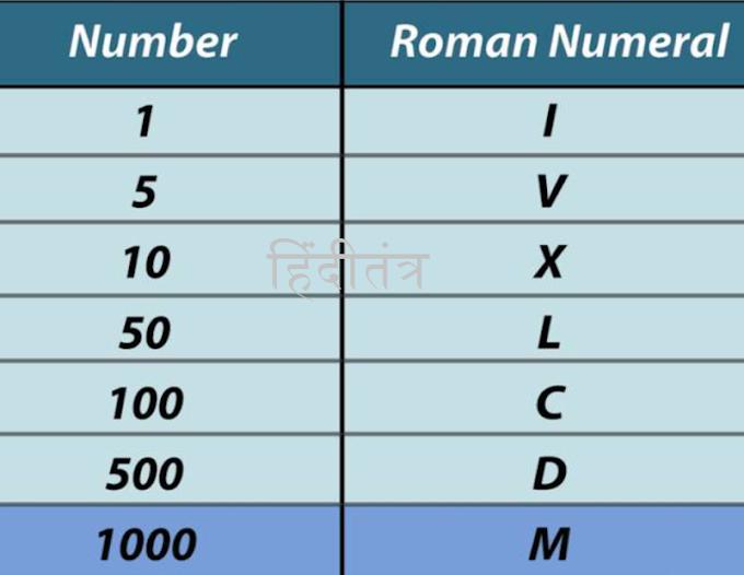 इंग्लिश रोमन नंबर्स का हिंदी अनुवाद