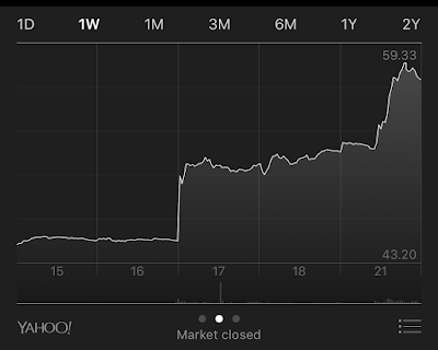 WWE Stock Rising