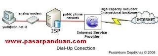 akses internet melalui saluran dial-up