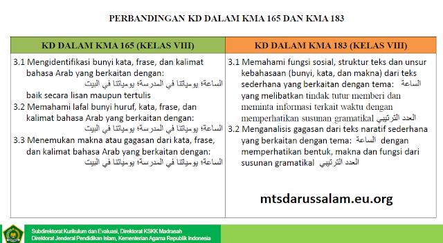 Materi Bimtek Bahasa Arab Sesuai KMA 183 Dan 184 Tingkat MTs