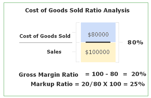 working out cost of sales