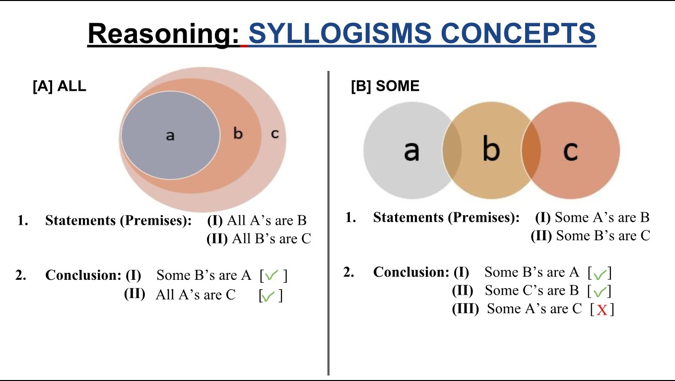 Syllogism concept with shortcut tricks bankingpadhai a first if you see premise no1 all as are b and premise no2 all bs are c then we can construct venn diagram like shown above ccuart