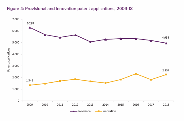 Innovation and provisional applications