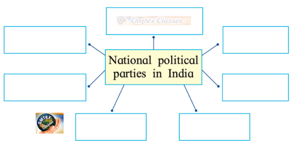 Chapter 5 - Concept of Representation Balbharati solutions for Political Science 11th Standard Maharashtra State Board