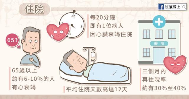 在台灣,平均每20分鐘就有一個病人因心臟衰竭而住院,平均住院天數達12天,而且約有三分之一的患者於出院後的三個月內需要再度住院。