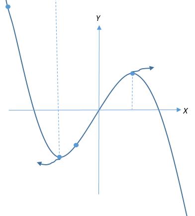 Cara Menggambar Grafik Fungsi Aljabar