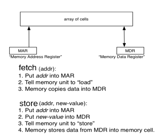 Memory Operation