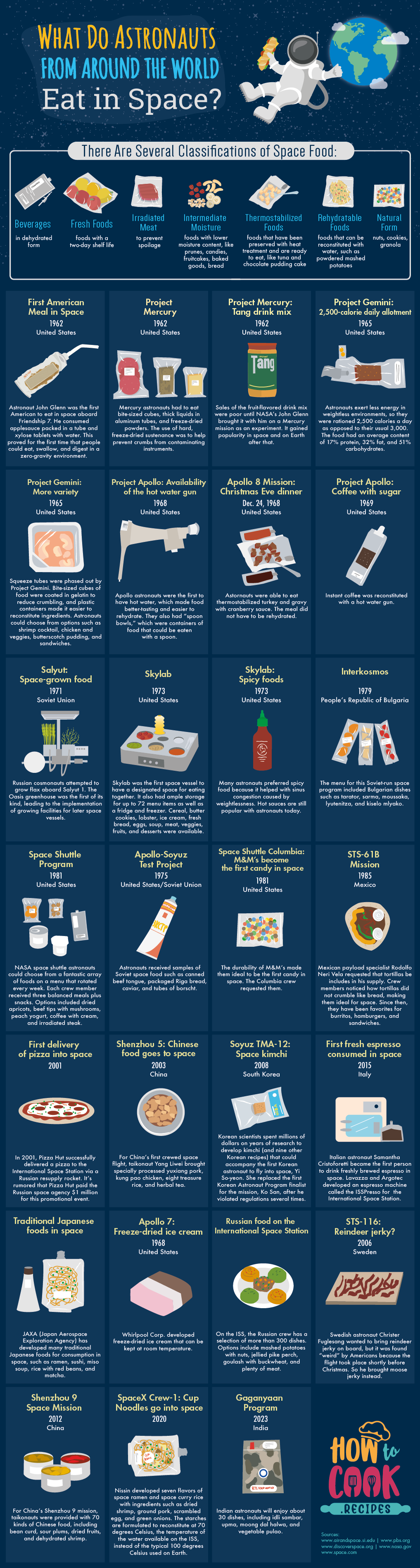 What Kind of Foods do Astronauts Eat in Space?