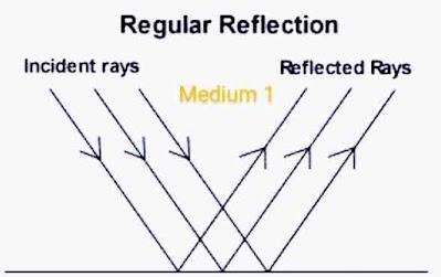 Regular reflection of light