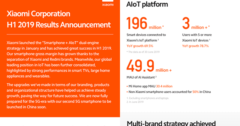 Xiaomi posted postive H1 2019 results, to launch its second