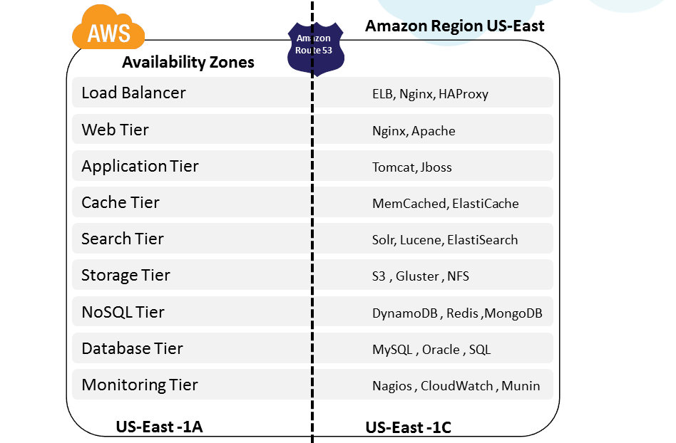 Cloud, Big Data and Mobile: Part 5: AWS High Availability