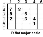 D flat major guitar scale