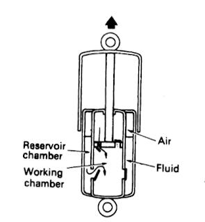 Shock absorber tipe twin tube