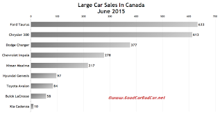 Canada large car sales chart June 2015