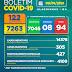Boletim COVID-19: Confira os dados divulgados neste sábado (09) pela Secretaria Municipal de Saúde
