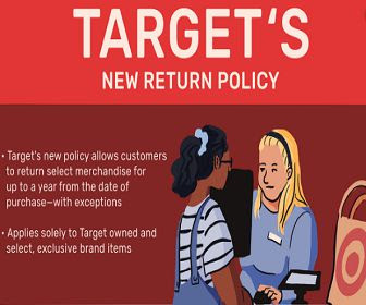 How To Cancel Orders At Target Corporation That Have Been Paid?