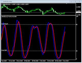 Mengenal Indikator Stochastic Oscillator