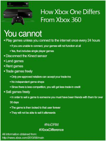 Microsoft Xbox One: Bad Publicity, Bad PR, Bad Practice! on www.fanboysanonymous.com