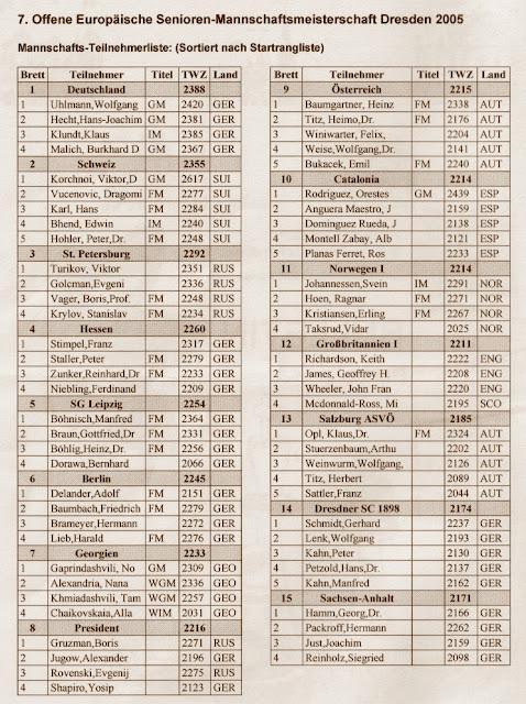 Boletín del Campeonato de Europa de Veteranos 2005