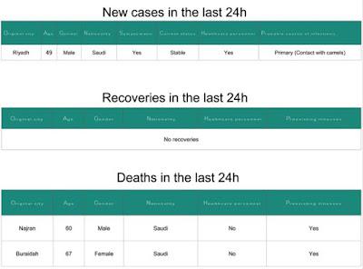 http://www.moh.gov.sa/en/CCC/PressReleases/Pages/statistics-2016-03-06-001.aspx