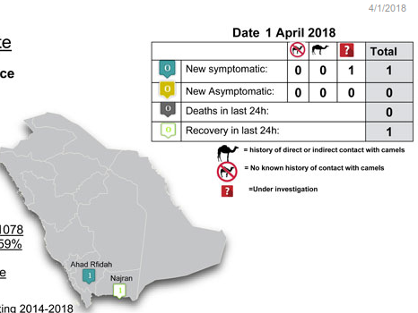 Avian Flu Diary: Saudi MOH: 1 New MERS-CoV Case, 1 Recovery