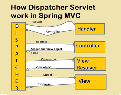 What is the Use of DispatcherServlet in Spring MVC Framework?