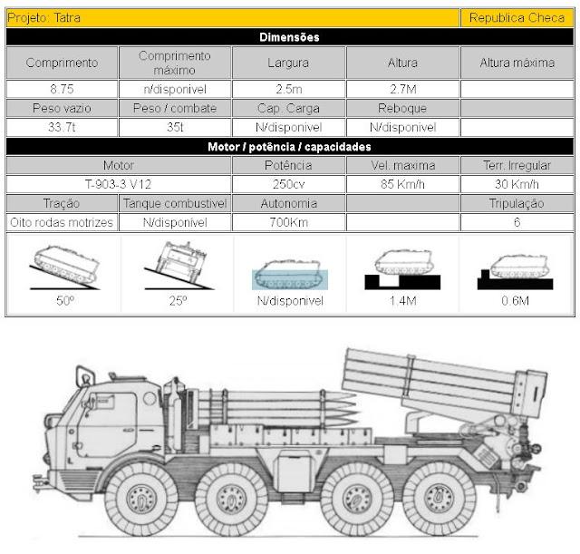 RM-70 (T-813) Sistema lançador de foguetes de artilharia (Tatra) descrição