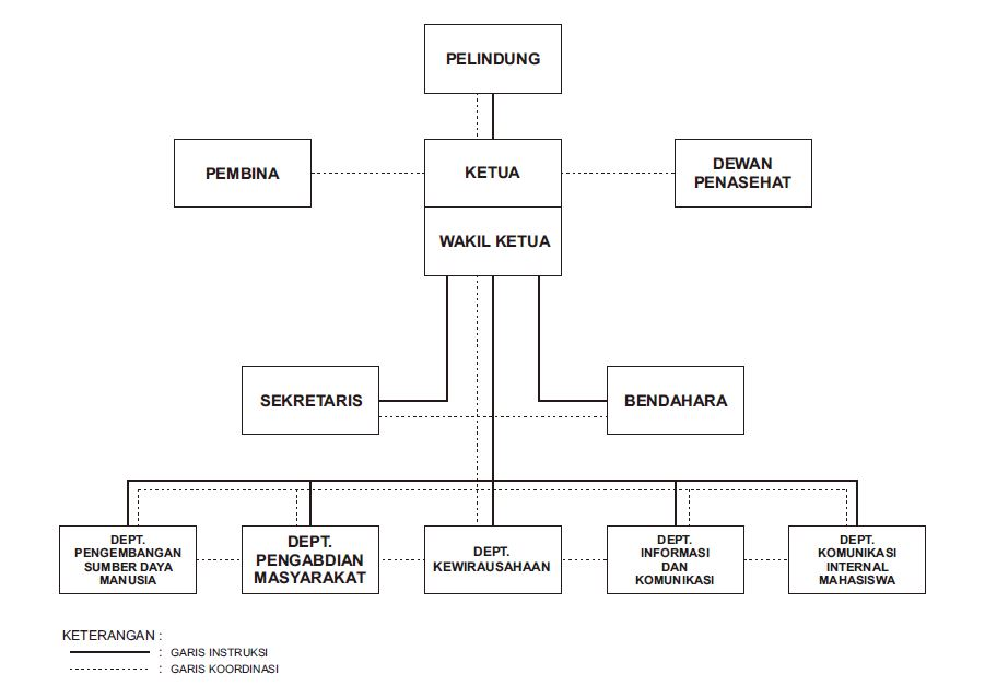 bagan organisasi kampus related keywords \u0026 suggestions bagan  struktur organisasi
