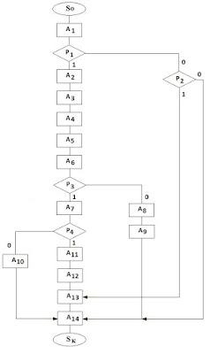 Граф-схема алгоритма системы управления форсункой АФ65С-220 с питанием от сети переменного тока