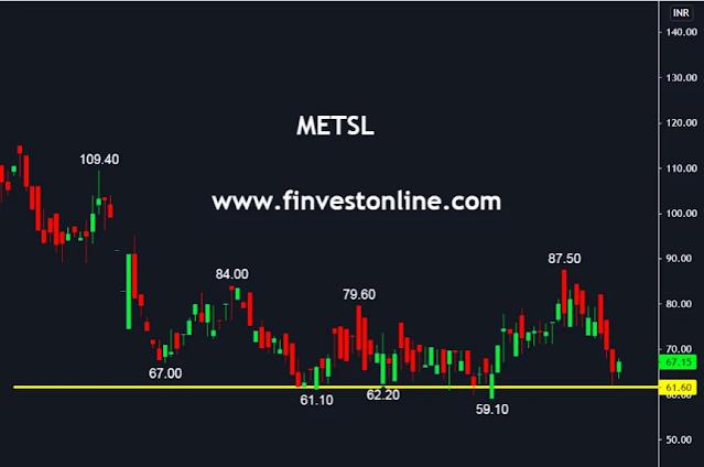 metsl stock price , finvestonline.com