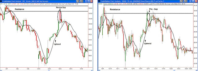 Forex Supply and Demand: Novice Gap vs. Pro Gap