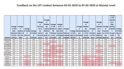 CLEP - Phase - 1 Feedback Graphical on the CLEP conducted between 03-02-2020 to 07-02-2020 at Mandal Level