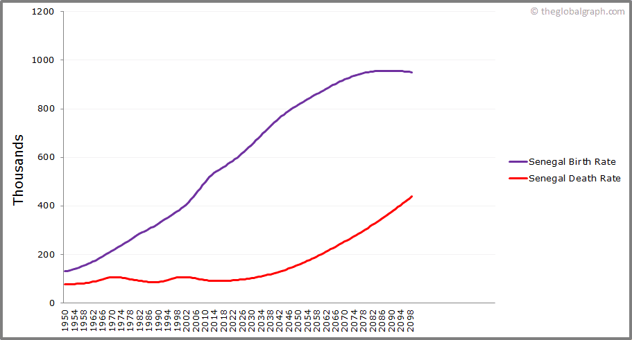 Senegal  Birth and Death Rate