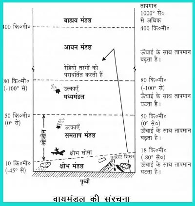 11 Class Geography Notes in hindi chapter 8 Composition and Structure of Atmosphere