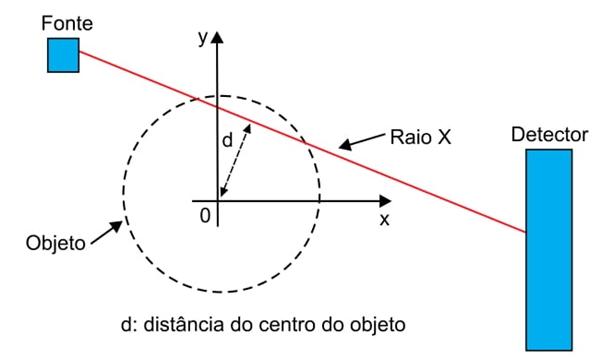 d distância do centro do objeto
