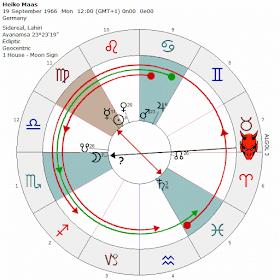 5 stadier av dating mars Venus