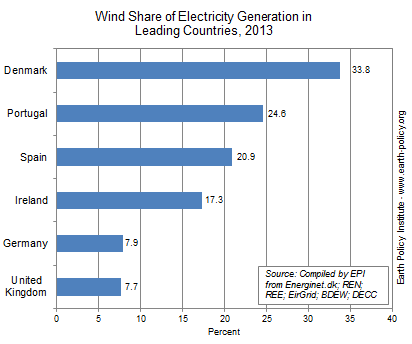 Graph on Wind Share of Electricity Generation in Leading Countries, 2013 (Credit: Earth Policy Institute) Click to enlarge.