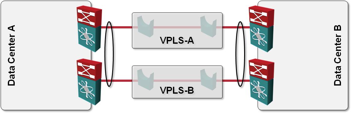 L2 DCI with MLAG over VPLS transport? « ipSpace net blog
