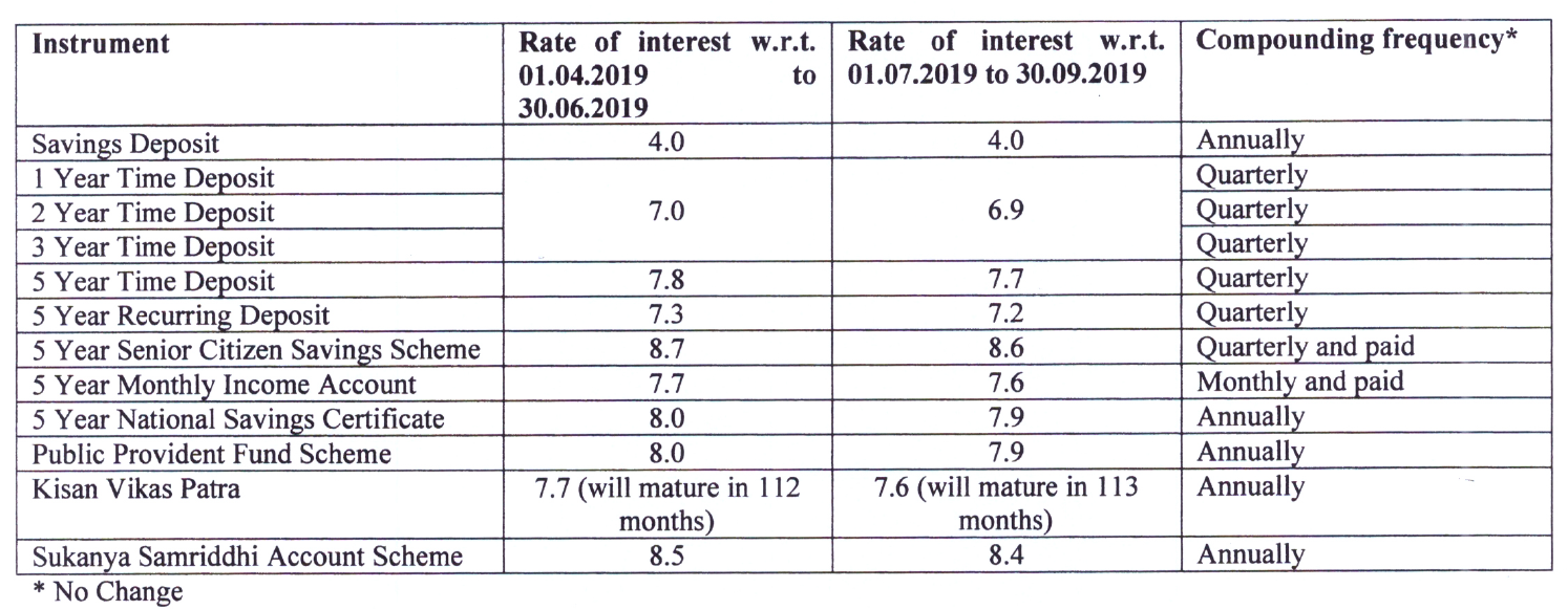 Post Office Small Saving Schemes: Interest Rates July 2019