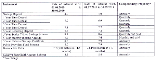Post Office Monthly Income Scheme Account - MIS -7 80%, In