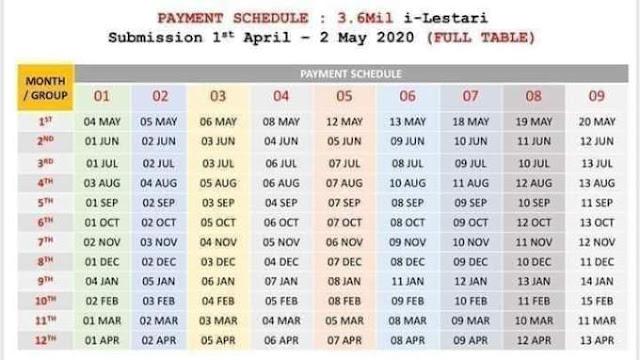 Semakan Kemasukan Duit i-Lestari KWSP Bagi Bulan September 2020 (Tarikh Bayaran)