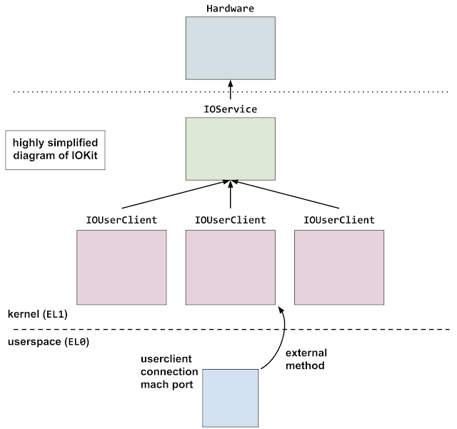 A very simplified hierarchical view of IOKit, showing the hardware layer, then IOService objects and IOUserClients in the kernel and user client mach port send rights in userspace.