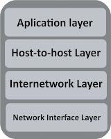 layer atau lapisan-lapisan pada Tcp/Ip