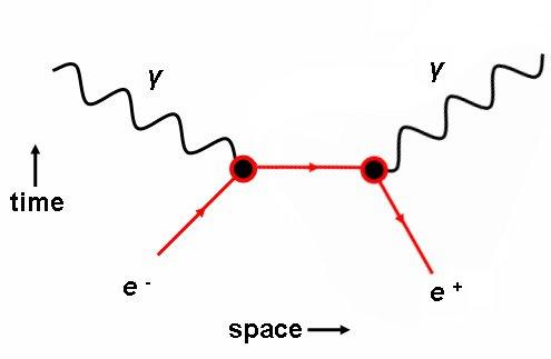 Hasil gambar untuk Retrocausality Antimateri