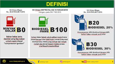 difinisi  bio diesel