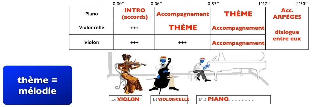 Schubert - Trio n°2 pour piano, violon, violoncelle ...