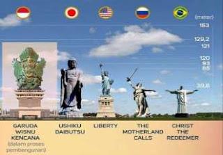 Perbandingan Patung-Patung Tertinggi di Dunia
